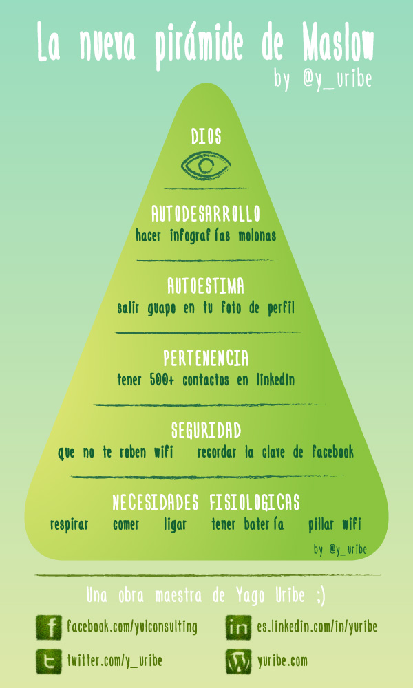 La nueva Piramide de Maslow - Yago Uribe